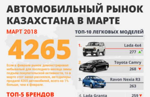 Самые продаваемые автомобили в I-квартале 2018 года