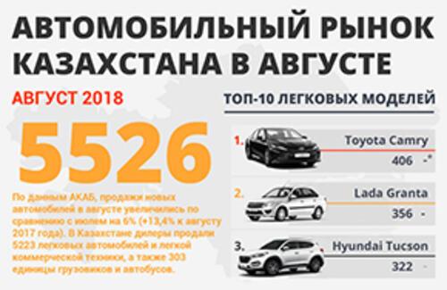Самые продаваемые автомобили в августе 2018 года