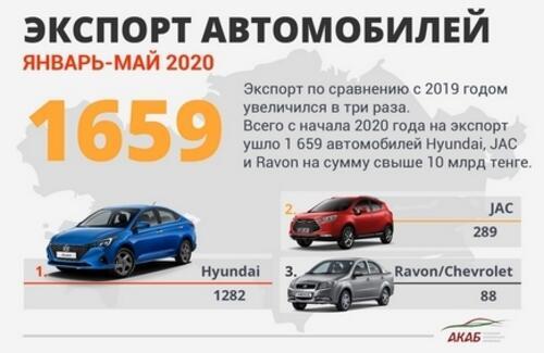 Авторынок и автопром РК: Новые заводы, тенденции и перспективы в 2020 году