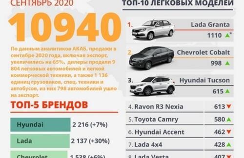 В Казахстане в сентябре продано 10 940 автомобилей