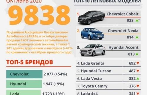 Дефицит на рынке новых автомобилей: продажи в октябре выросли на 42%