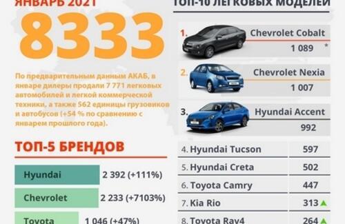Рынок новых автомобилей в январе 2021 года вырос на 54%